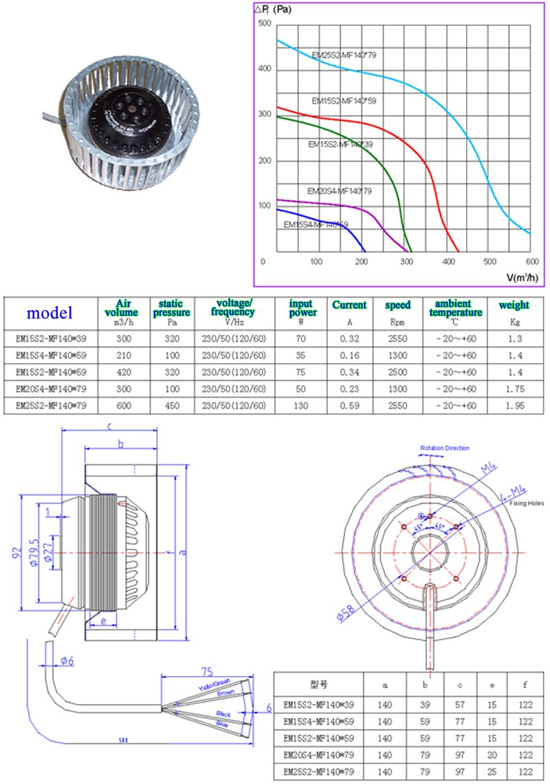 EM15S2-MF140*59 Silent Centrifugal air blower for Cleaning Air Bath Dust Forward-inclined impeller fan